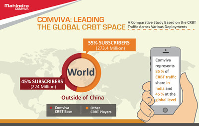 Comviva's CRBT Platform Delivers 1 Billion Caller Tunes Every Day in India