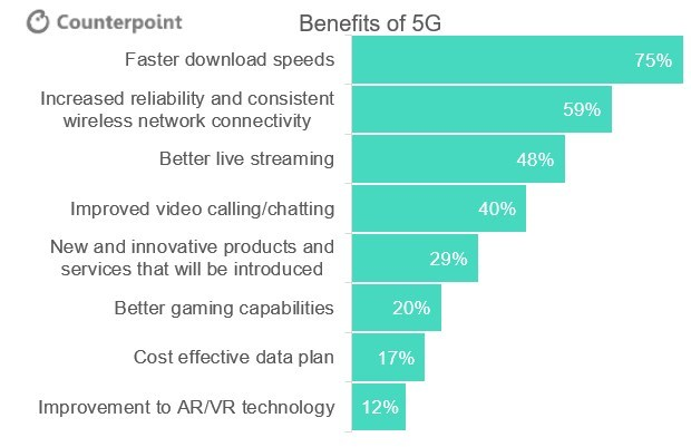 US Consumers Expecting to Pay More for 5G Smartphones; Excited for Rollout of 5G