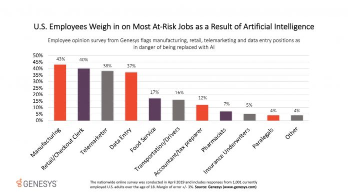U.S. Employees' Perspectives on the Jobs Most at Risk from Artificial Intelligence in the Workplace