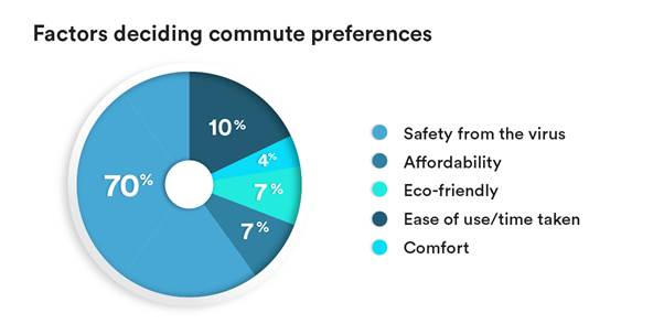 Safety from Corona is the topmost  concern of Urban Commuters post-Lockdown - Yulu Survey