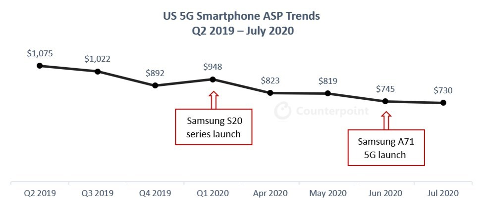 US 5G Smartphone ASP Trends